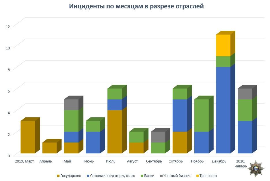 blog-incidents-per-month.jpg